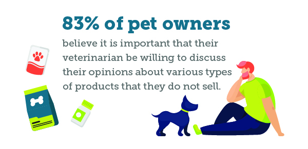 83% of pet owners believe it is important that their veterinarian be willing to discuss their opinions about various types of products that they do not sell.
