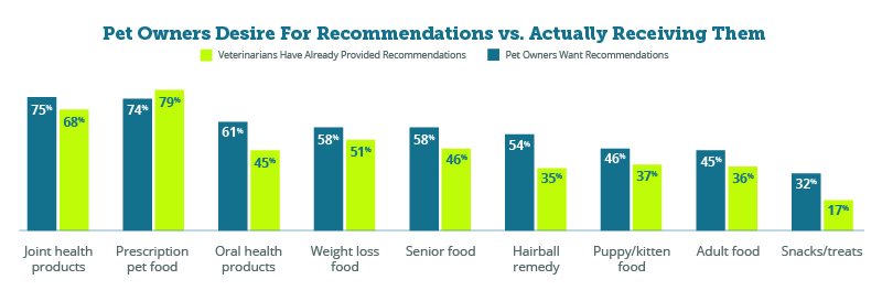Pet owners desire for recommendation vs. actually receiving them